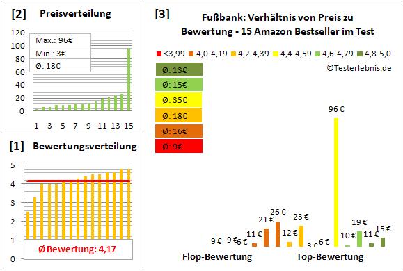 fussbank Test Bewertung