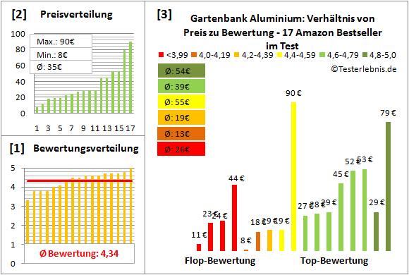 gartenbank-aluminium Test Bewertung