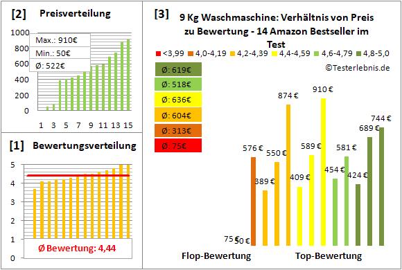 9-kg-waschmaschine Test Bewertung