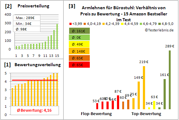 armlehnen-fuer-buerostuhl Test Bewertung