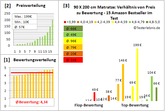 90-x-200-cm-matratze Test Bewertung