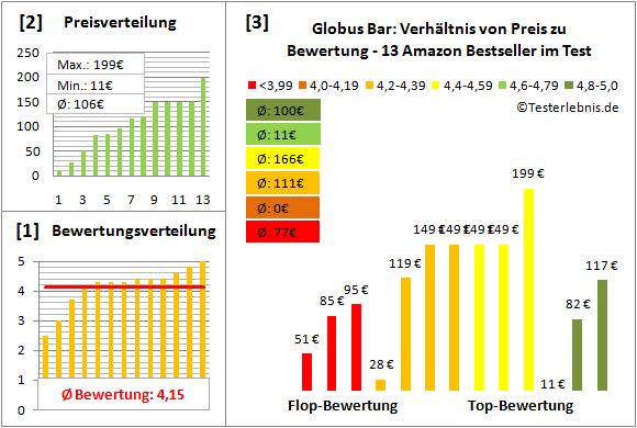 globus-bar Test Bewertung