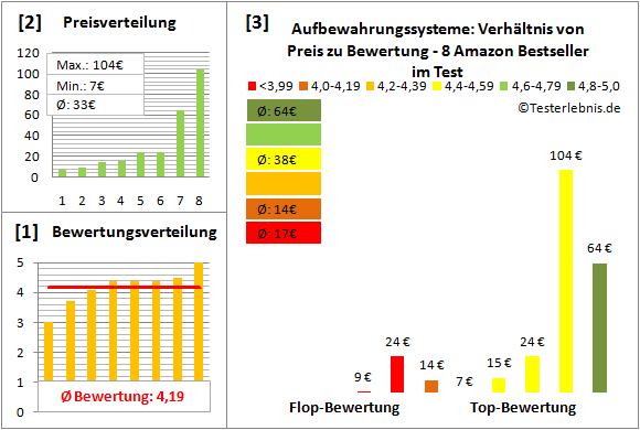 aufbewahrungssysteme Test Bewertung