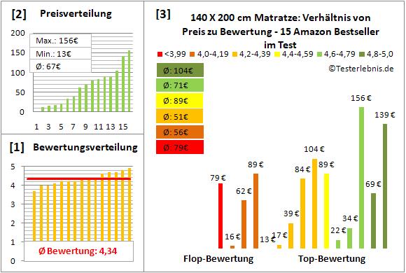 140-x-200-cm-matratze Test Bewertung