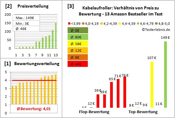 Großzügig Ampere Rating Für Draht Ideen - Elektrische ...