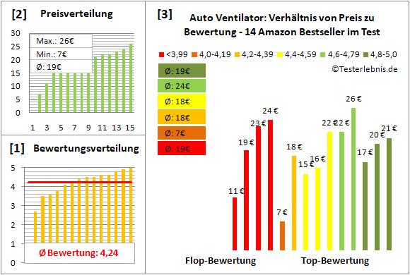 auto-ventilator Test Bewertung