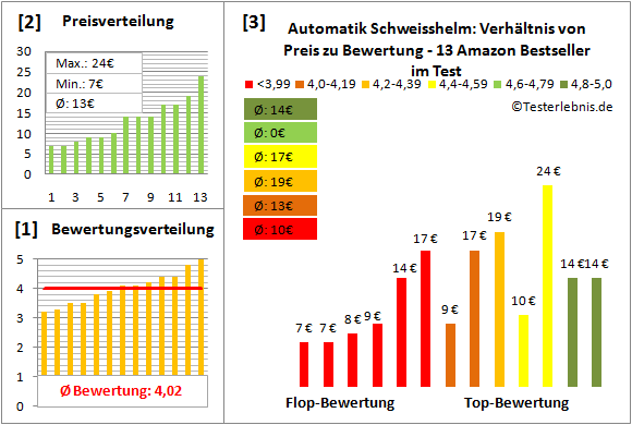 automatik-schweisshelm Test Bewertung