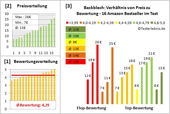 backblech Test Bewertung