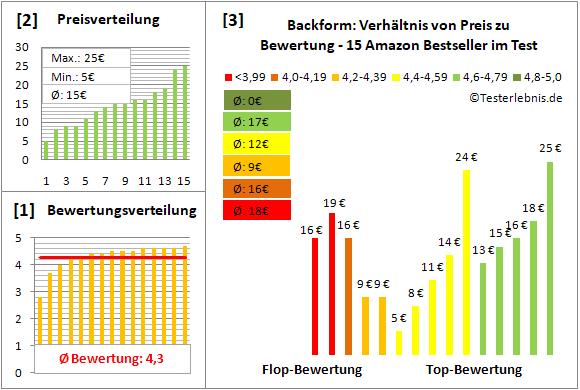 backform Test Bewertung