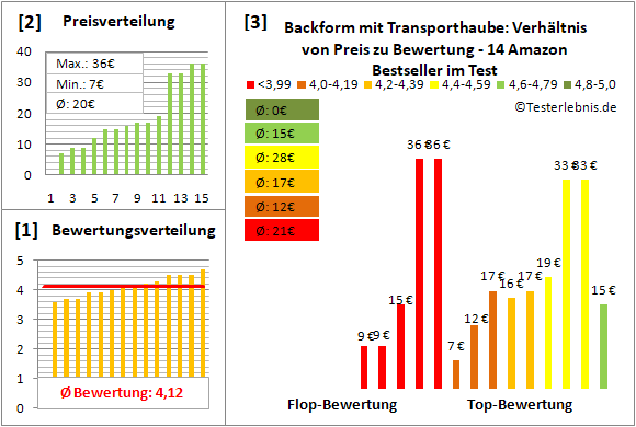 backform-mit-transporthaube Test Bewertung