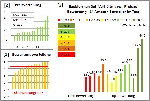 backformen-set Test Bewertung