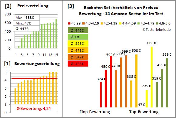 backofen-set Test Bewertung