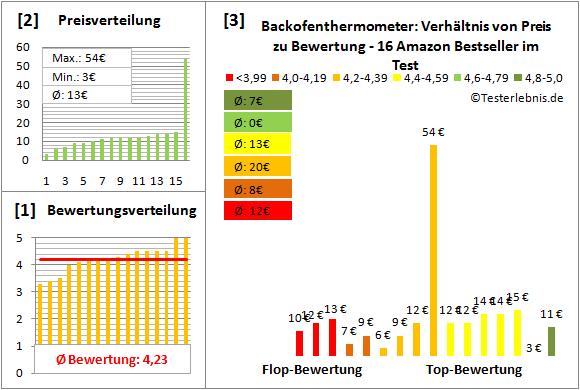 backofenthermometer Test Bewertung