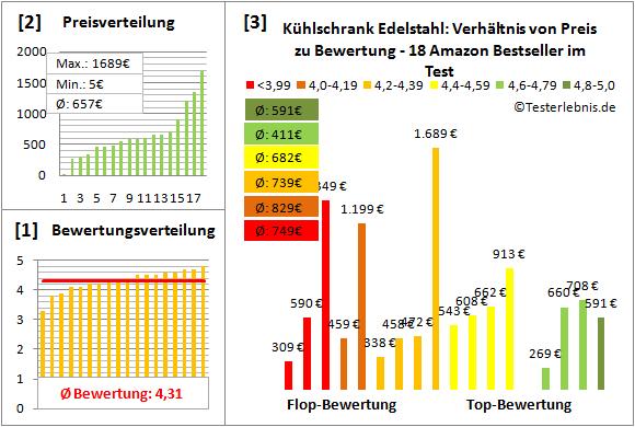 kuehlschrank-edelstahl Test Bewertung