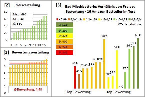 bad-mischbatterie Test Bewertung