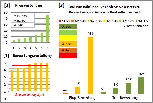 bad-mosaikfliese Test Bewertung