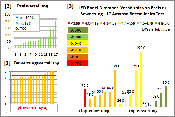 led-panel-dimmbar Test Bewertung