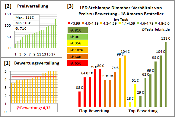 led-stehlampe-dimmbar Test Bewertung
