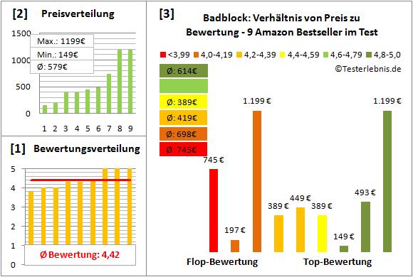 badblock Test Bewertung