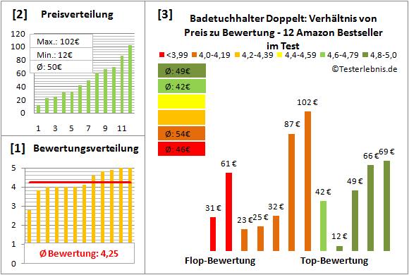 badetuchhalter-doppelt Test Bewertung