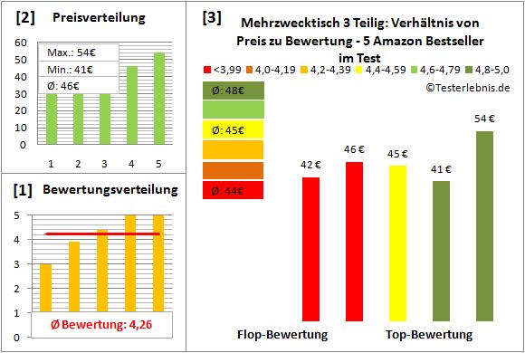 mehrzwecktisch-3-teilig Test Bewertung