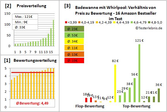 badewanne-mit-whirlpool Test Bewertung