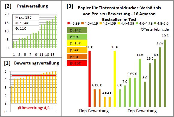 papier-fuer-tintenstrahldrucker Test Bewertung
