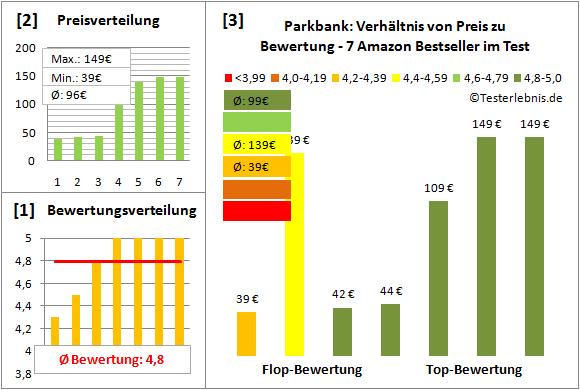 parkbank Test Bewertung