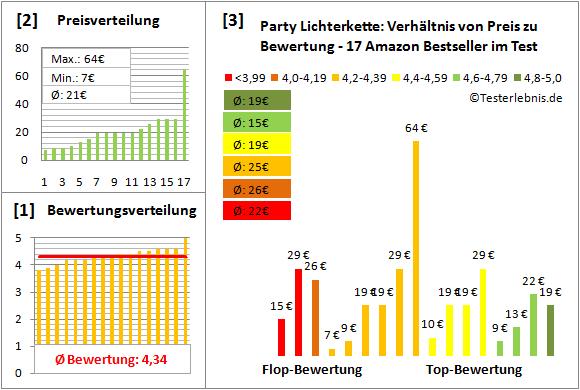 party-lichterkette Test Bewertung
