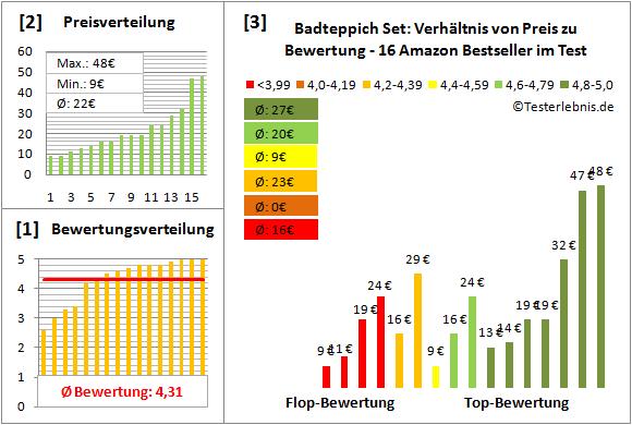 badteppich-set Test Bewertung
