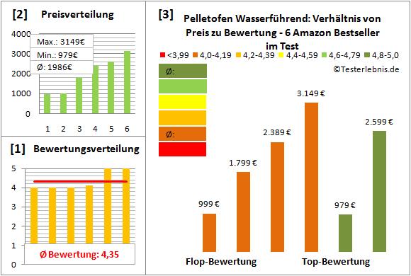pelletofen-wasserfuehrend Test Bewertung