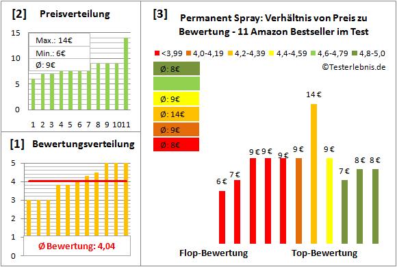 permanent-spray Test Bewertung