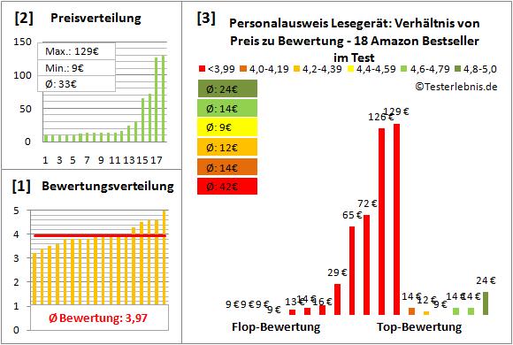 personalausweis-lesegeraet Test Bewertung