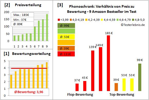 phonoschrank Test Bewertung