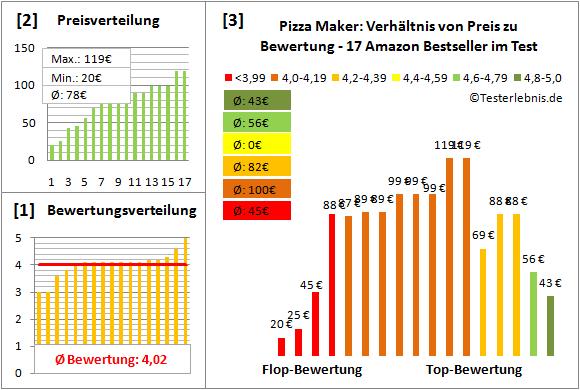 pizza-maker Test Bewertung
