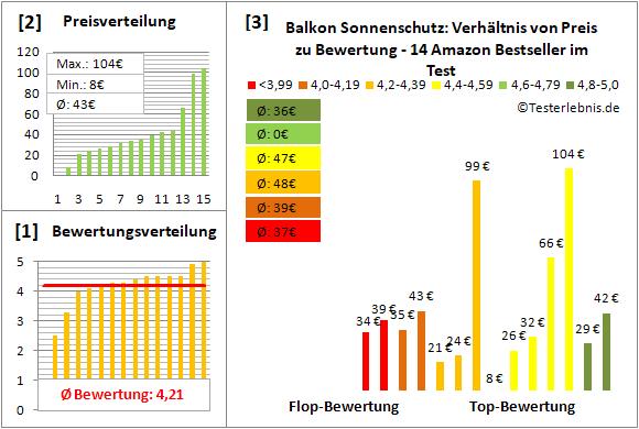 balkon-sonnenschutz Test Bewertung