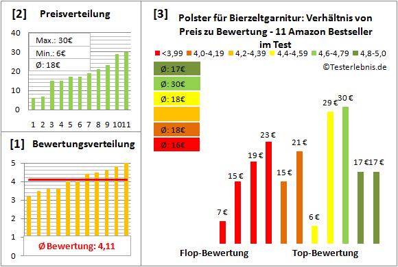 polster-fuer-bierzeltgarnitur Test Bewertung