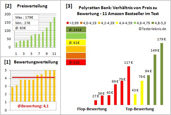polyrattan-bank Test Bewertung