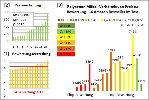 polyrattan-moebel Test Bewertung
