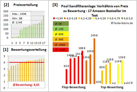 pool-sandfilteranlage Test Bewertung