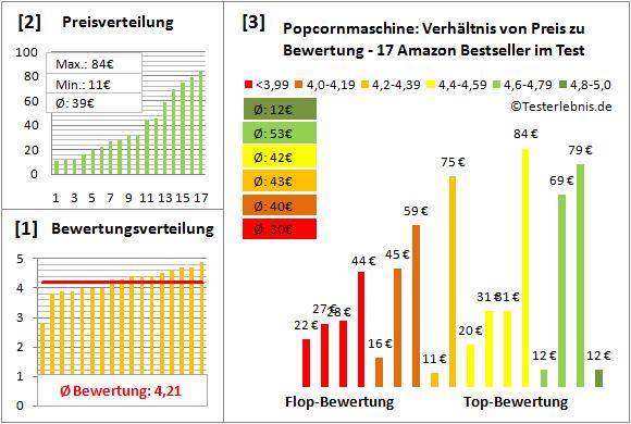 popcornmaschine Test Bewertung