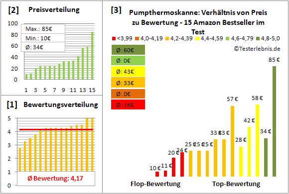 pumpthermoskanne Test Bewertung
