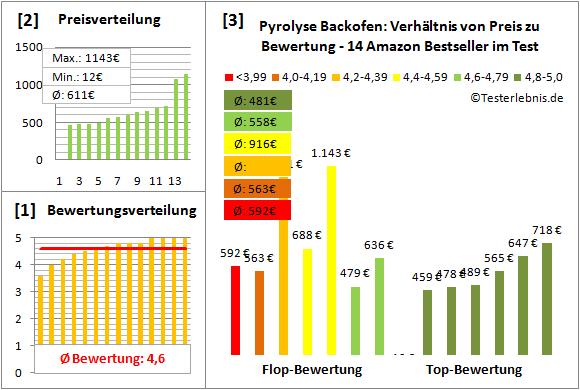 pyrolyse-backofen Test Bewertung