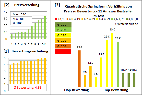 quadratische-springform Test Bewertung