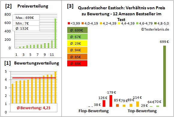 quadratischer-esstisch Test Bewertung