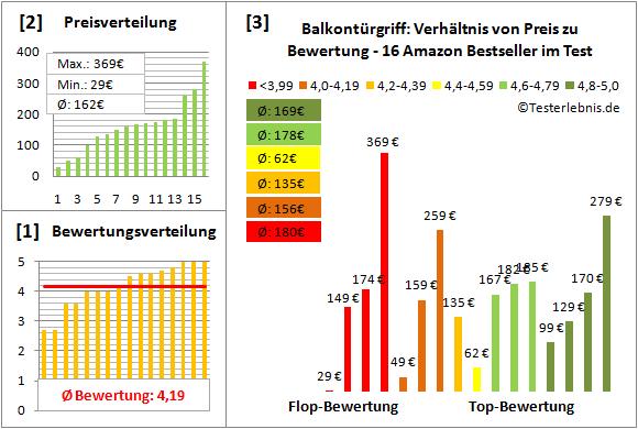 balkontuergriff Test Bewertung