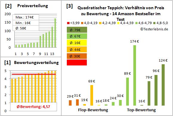 quadratischer-teppich Test Bewertung