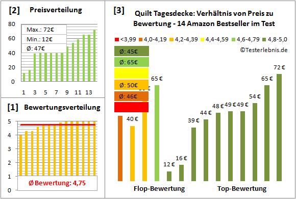 quilt-tagesdecke Test Bewertung