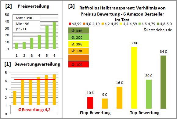raffrollos-halbtransparent Test Bewertung