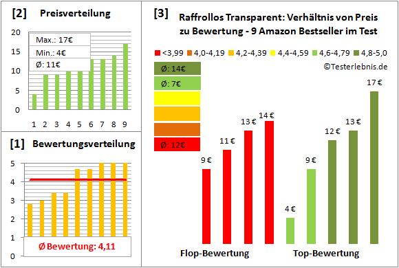 raffrollos-transparent Test Bewertung